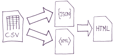 Convert from CSV to XML, JSON or HTML